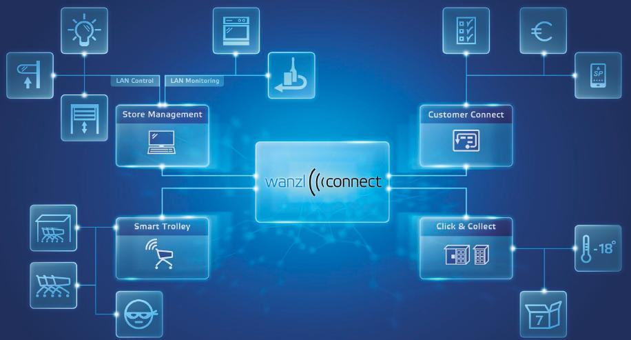 Wanzl Connect